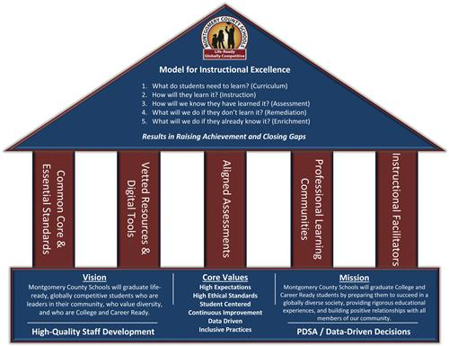 Model for Instructional Excellence