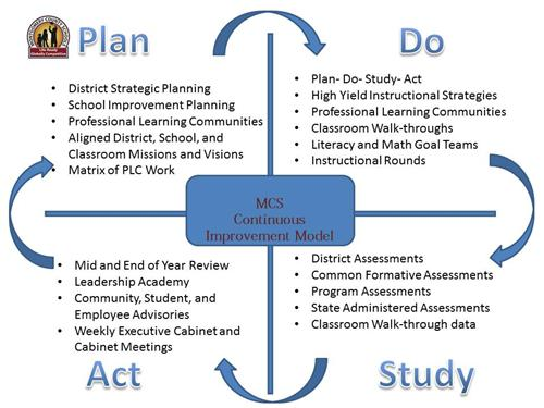 MCS Cont. Improvement Model